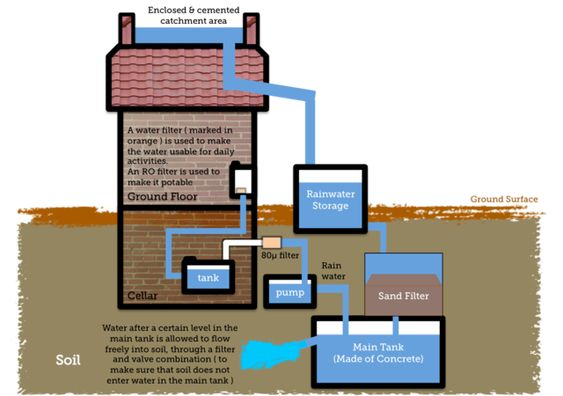 Installing a Rainwater Catchment System - Getting Started.  #waterconservation #sustainableliving #watersecurity #independance: