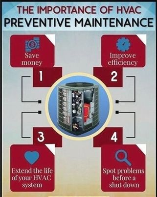 Don T Go On Without Reading This Article About Hvac Preventive