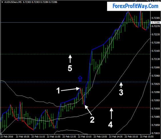 Fx trading zone