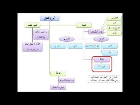 إعداد حسين يوسف حسين متولى جديد الدكتور ذاكر نايك يتكلم عن الأخطاء الشائعة فى صيام رمضان وزكاة الفطر وزكاة المال المحاضرة م Chemistry Map Screenshot Map