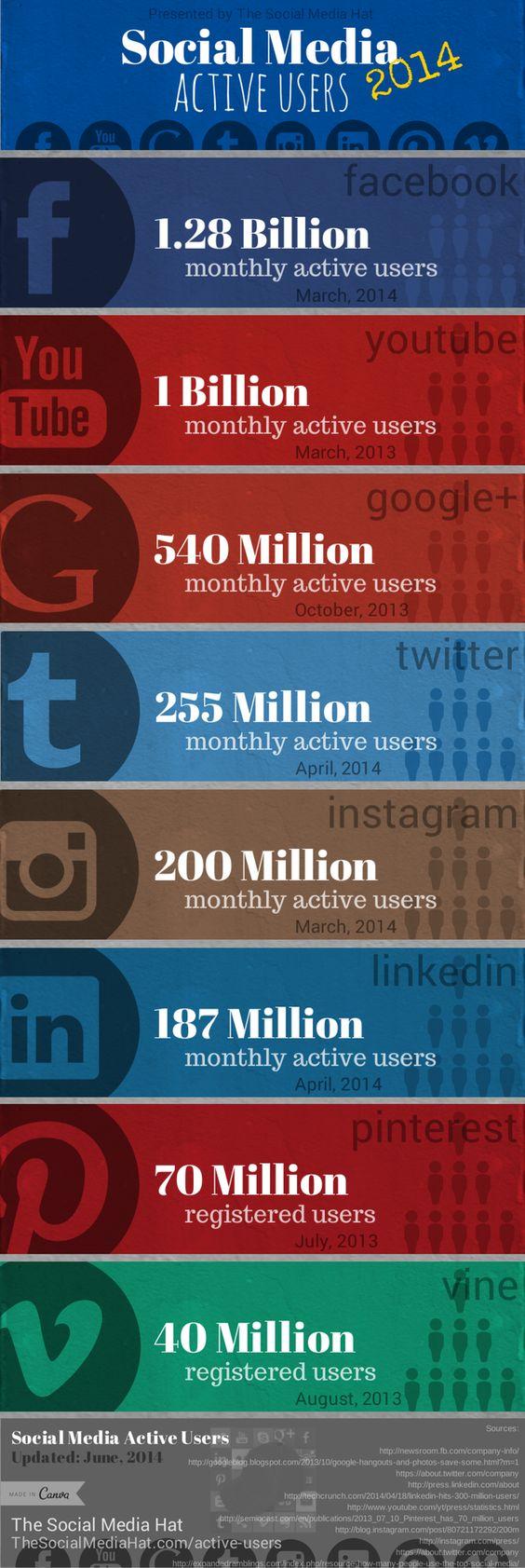 Usuários ativos das Mídias Sociais (2014)