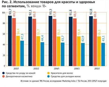 статистика:использование косметических средств  http://orifriend.ru/: