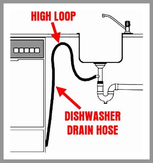Water Coming Into Dishwasher When Off Dishwasher Fills With Water How To Fix It Dishwasher Drain Hose Household Help Dishwasher Hose