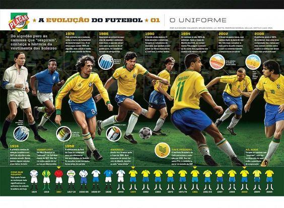 Evolução do futebol, infográfico de Luiz Iria