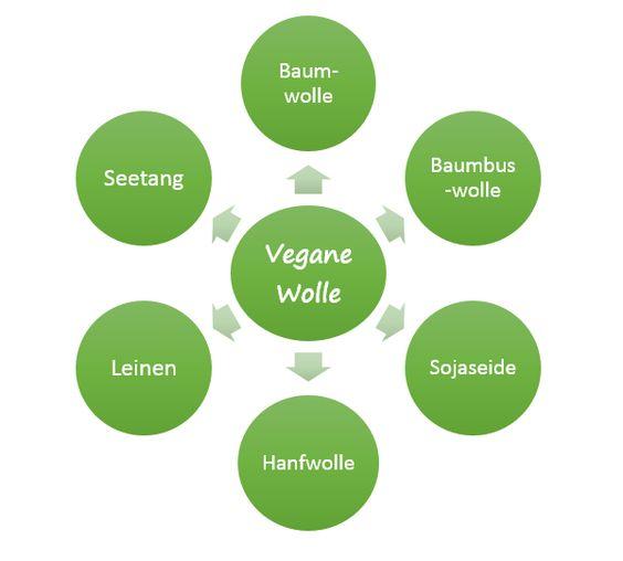Vegane Wolle: Welche pflanzlichen Wollarten gibt es?
