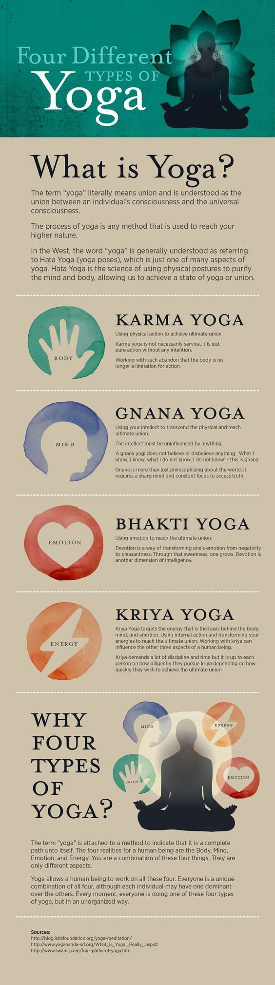 I found this interesting... 4 Different Yoga.
