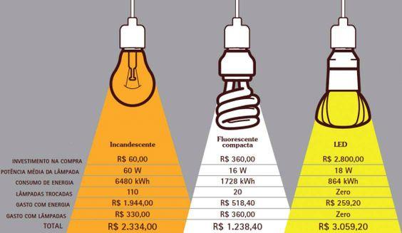 Tipos de lâmpada: