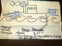 Surface vs. Deeper Meaning Anchor Chart by Holly Nowalk