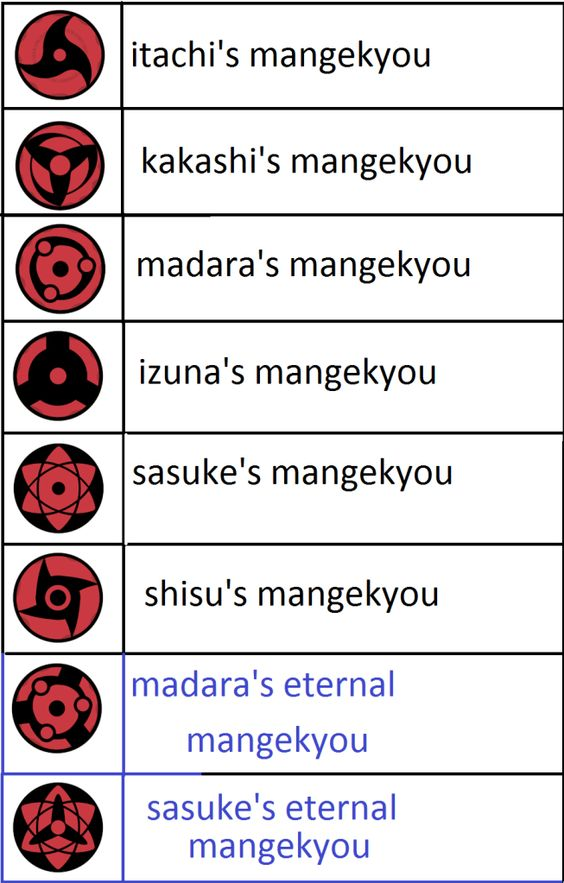 I didn't know there are so many types of Mangekyou Sharingan. #Naruto