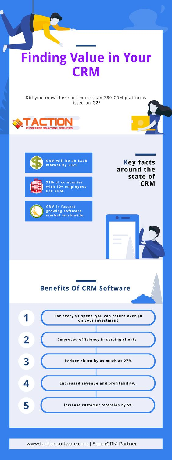 CRM facts
