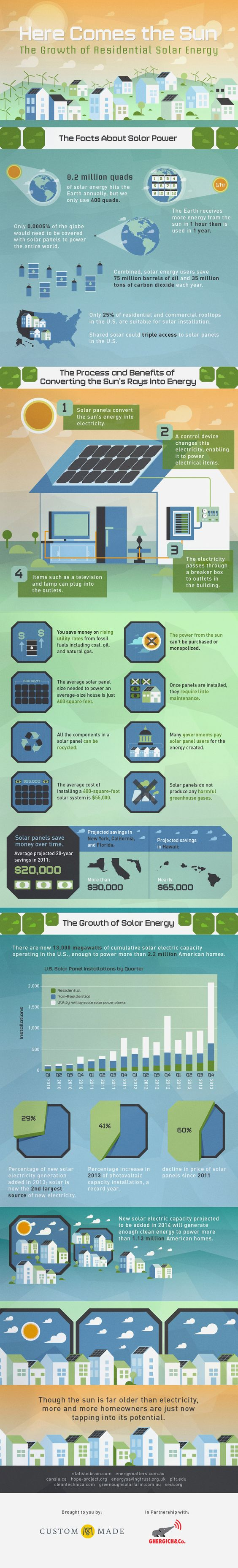 [INFOGRAPHIC] The Growth Of Residential Solar Energy