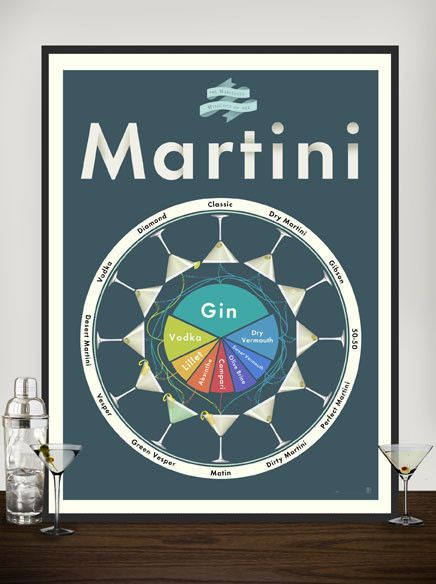 The Marvelous Mixology of Martinis