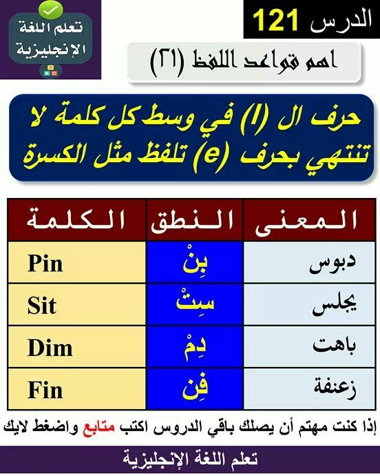 Pin By Slsabel Mahmod On ترجمة English Language Learning Grammar English Language Learning English Phonics