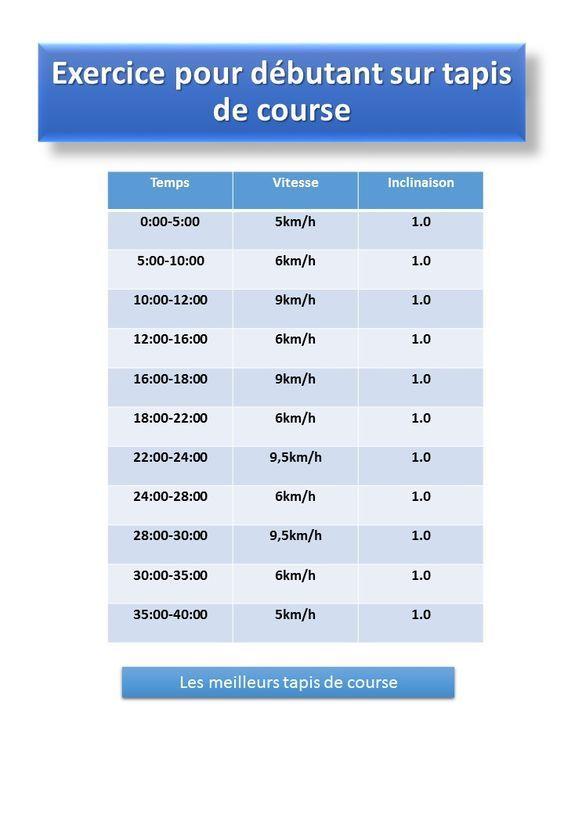 Exercice Pour Debutant Sur Tapis De Course 40 Min Exercice Pour Debutant Tapis De Course Entrainement Debutant