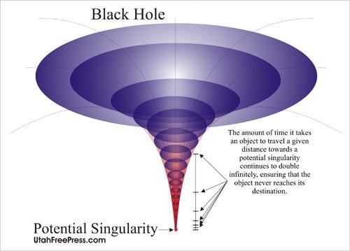 do black holes have infinite density - photo #17