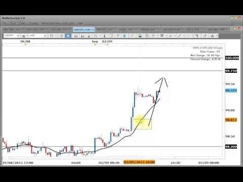 Forex 2013 outlook