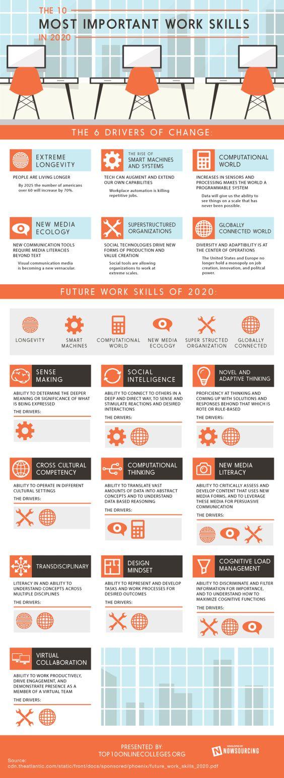 Infographie : 10 compétences que vous devriez développer d'ici 2020 | Emeraude-RH.com