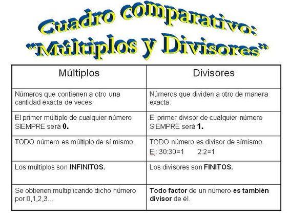 Múltiplos Y Divisores Multiplos Y Divisores Divisibilidad Curiosidades Matematicas