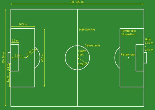 Gambar Lapangan Sepak Bola Beserta Ukuran Lapangannya Penelusuran Google Lapangan Sepak Bola Pengukur Sepak Bola