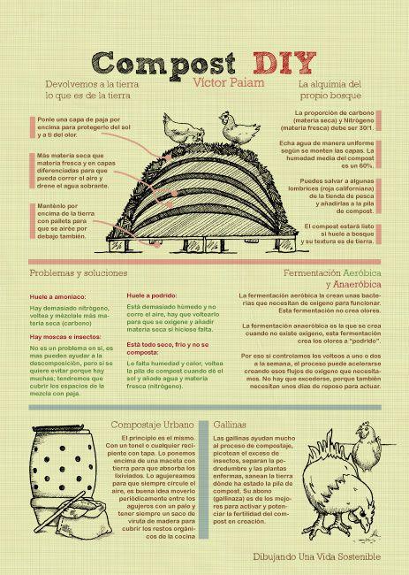 DIY Compost. Compost convencional y acelerar los procesos de compostaje