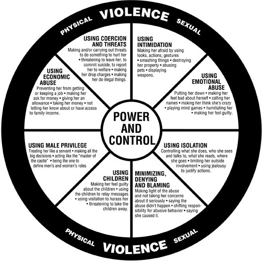 domestic violence and stalking help - Domestic Violence and - control chart