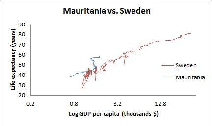 Mauritania vs. Sweden