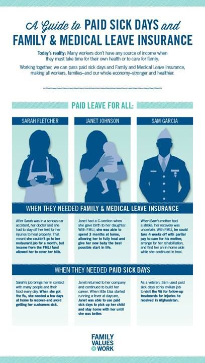 A guide to paid sick days and family and medical leave insurance - family medical leave act form