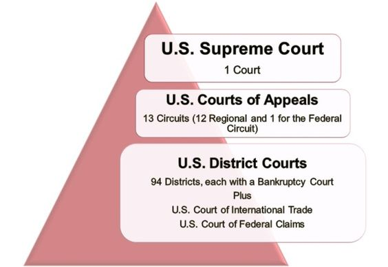 Judicial System Graphic The Constitution of the US Pinterest - affirmative action plan