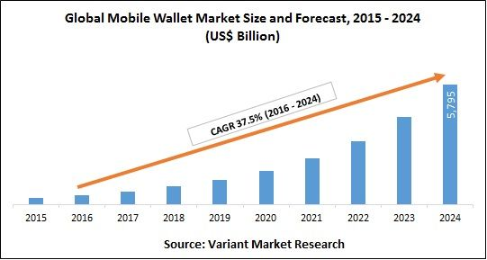 Global Mobile Wallet Market Size And Forecast 2015 2024