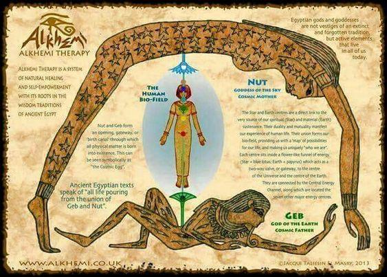 Wat zegt uw Egyptische sterrenbeeld over uw leven?