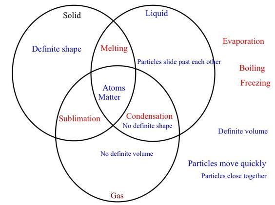 Venn Diagram Fuel Electrical Work Wiring Diagram