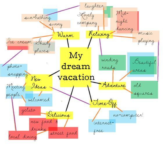 my essay map