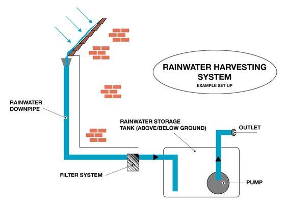 Rainwater harvesting systems rainwater harvesting system for Rainfall harvesting system