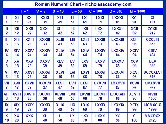 Worksheets Roman Numerals 1-50 roman numerals chart and on pinterest 1 50 free to print learn practice
