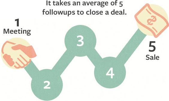 Effective Sales Follow Up Emails That Move The Sale Forward How
