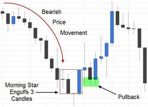Morning Star Candlestick Pattern Thebasicsofforextrading Forex