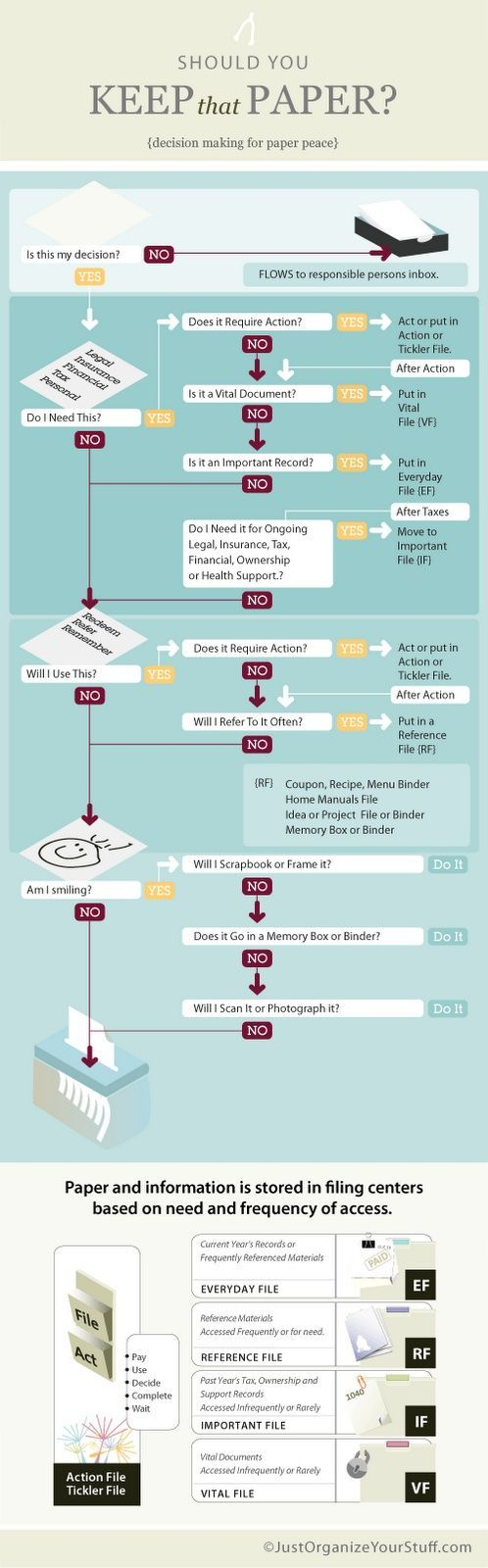 """""""How to decrease paper clutter"""" Infographic: Should I keep this paper?"""