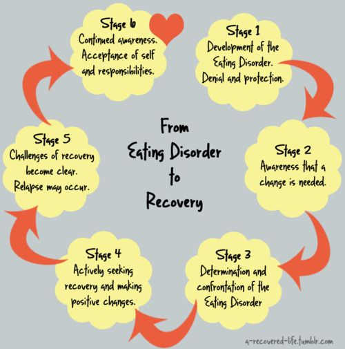Image result for recovery steps eating disorders
