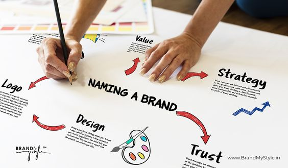 brand marketing strategy - creative thinks media