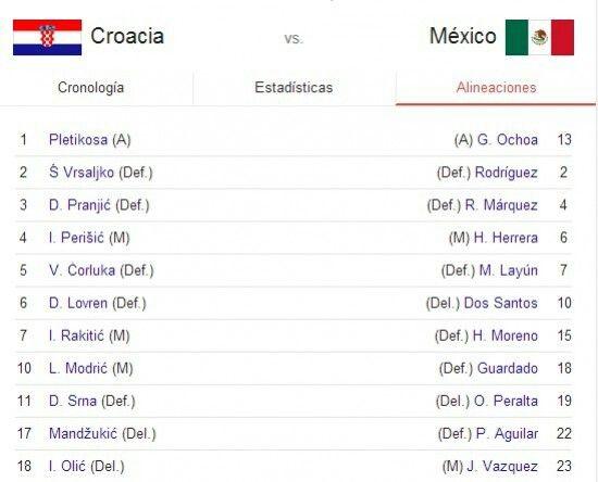 Alineaciónes juego amexico VS Croacia., Brasil 2014.