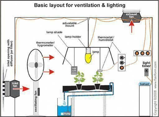 Aquaponics Diy Fish Thoughts On Plans Of Aquaponics Outdoor In 2020 Aquaponics Diy Aquaponics Aquaponics System