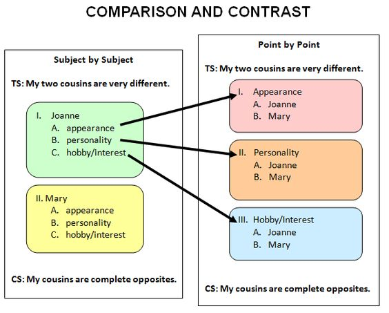 comparison and contrast outline The compare & contrast map is an interactive graphic organizer that enables students to organize and outline their ideas for different kinds of comparison essays.