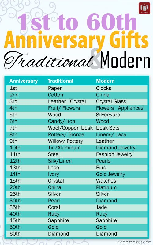 Anniversary gifts by year from 1st to 60th traditional for Traditional 1st anniversary gifts for her