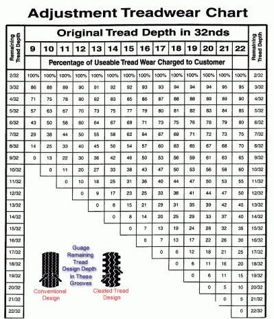 Winter Tire Tread Depth Chart Wheels - Tires Gallery Pinterest - tire conversion chart