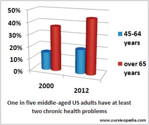 Middle-aged and older adults are the most vulnerable in the event of a disaster. Around 80% of them have to cope with at least one chronic disease on a regular basis.