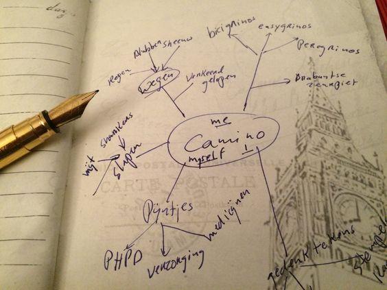 Wil je een boek schrijven? Maak een mindmap van alle aantekeningen, ideeën, foto's en andere informatiebronnen.