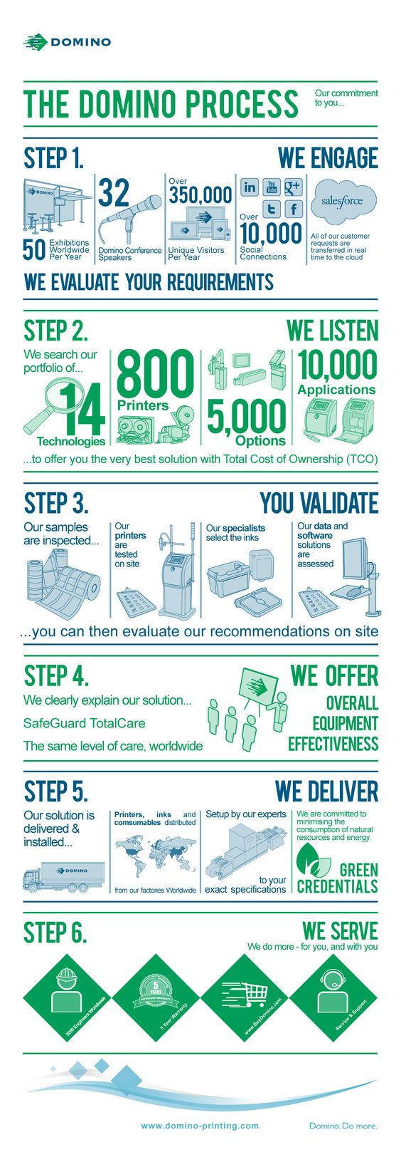 The Domino Process Infographic - Our commitment to you - We engage, We listen, You validate, We offer, We deliver, We serve. We do more - for you, and with you