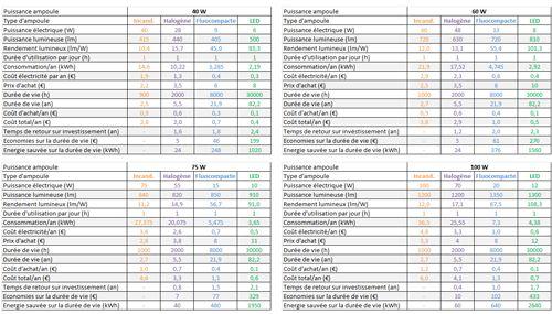 comparatif et équivalence des ampoules à incandescence, basse consommation, halogènes et à LED.png