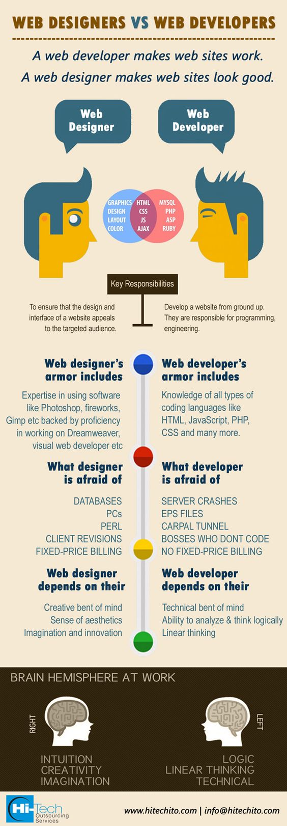 Difference between Web Designers and Web Developers