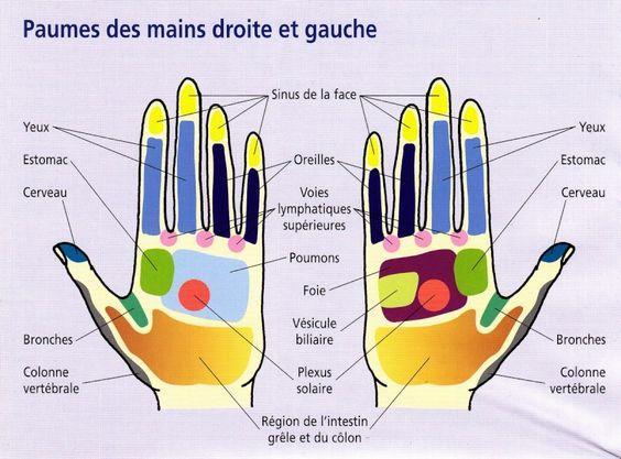 Points de votre main à compresser pour guérir: